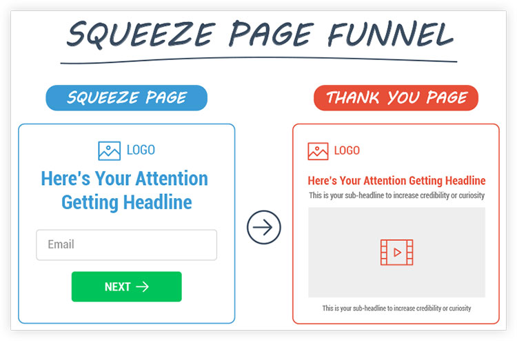 Diagram showing squeeze page funnel