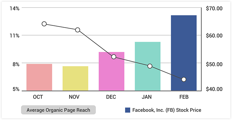 facebook ad growth