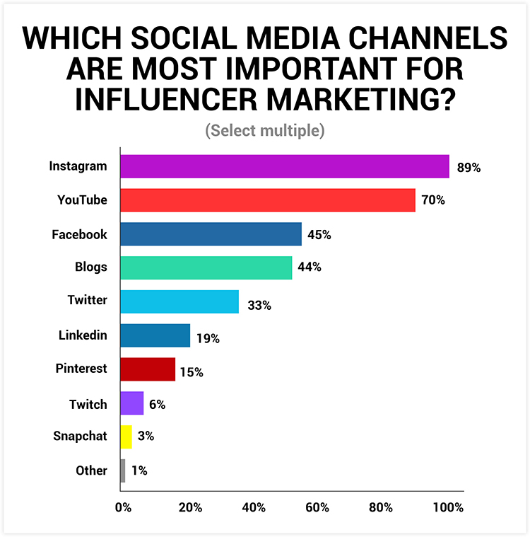 importance for influencer marketing