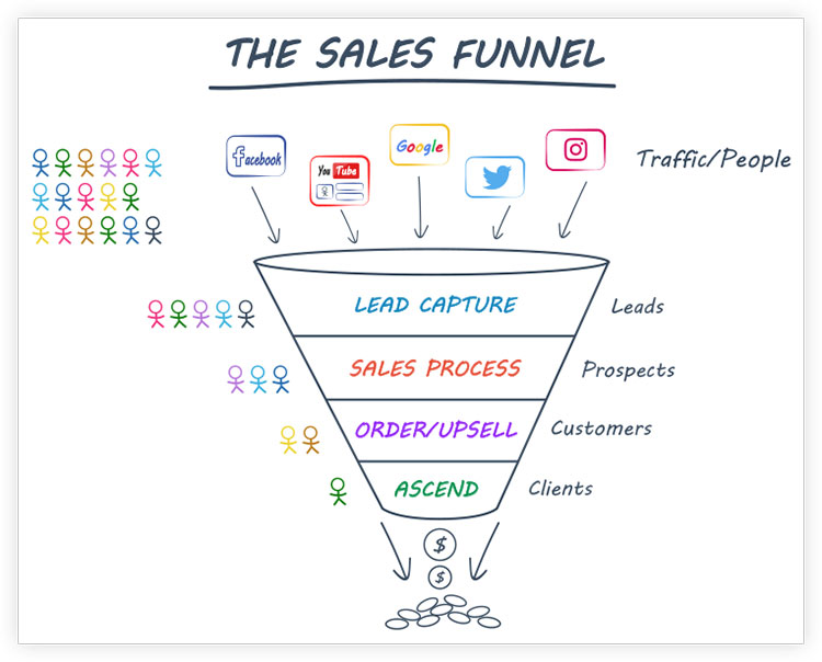 Diagram of a sales funnel