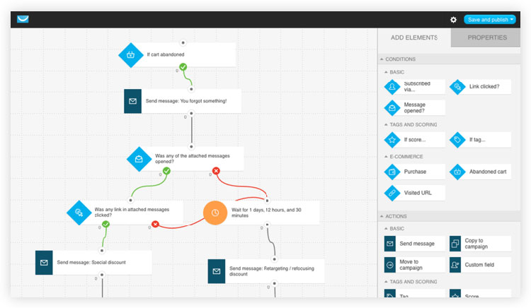 workflow templates from getresponse dashboard
