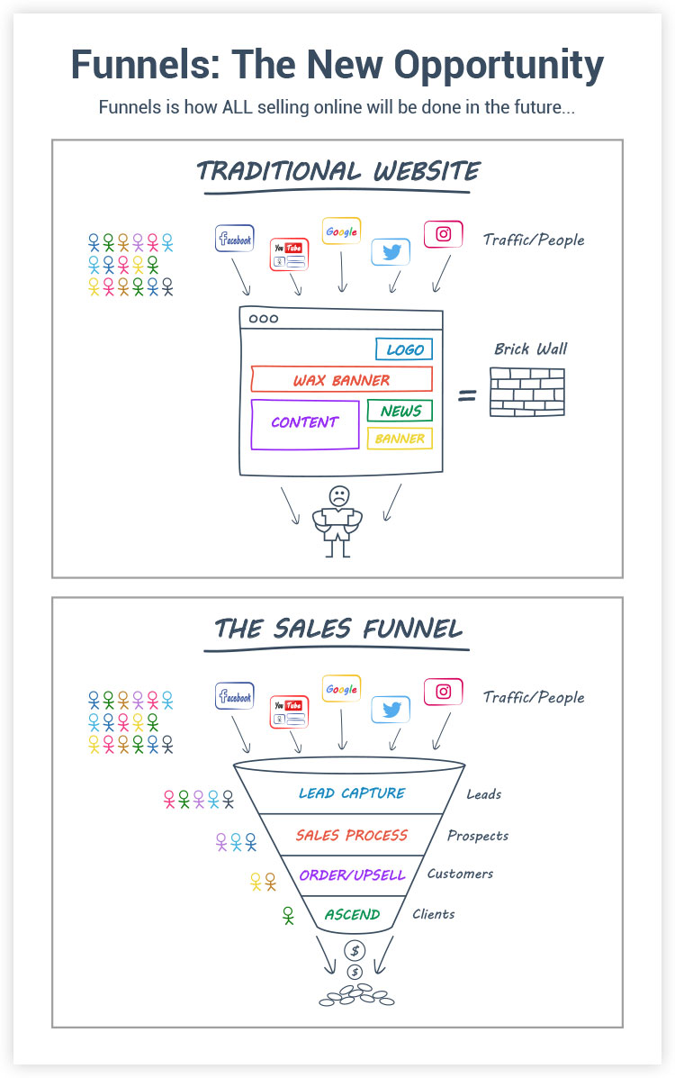 illustration on traditional website layouts and the sales funnel
