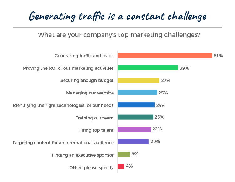 statistics on traffic generation challenge