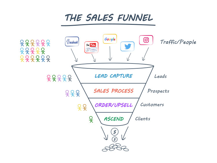 typical sales funnel illustration with different lead sources