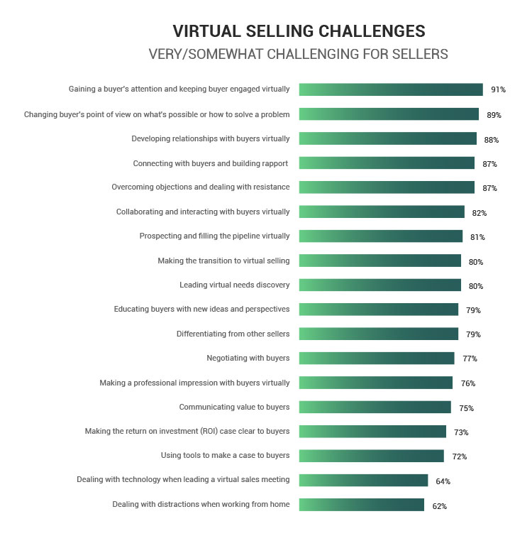 virtual selling challenges statistics