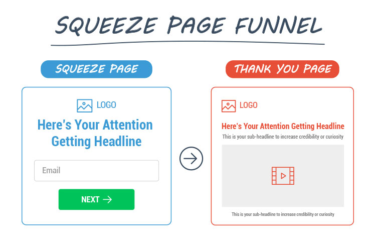 squeeze page and thank you page funnel