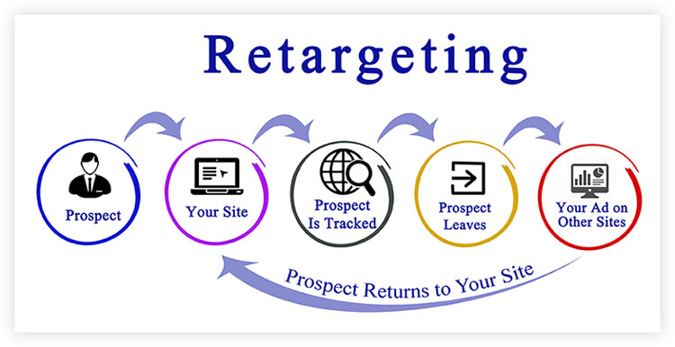 retargeting process illustration