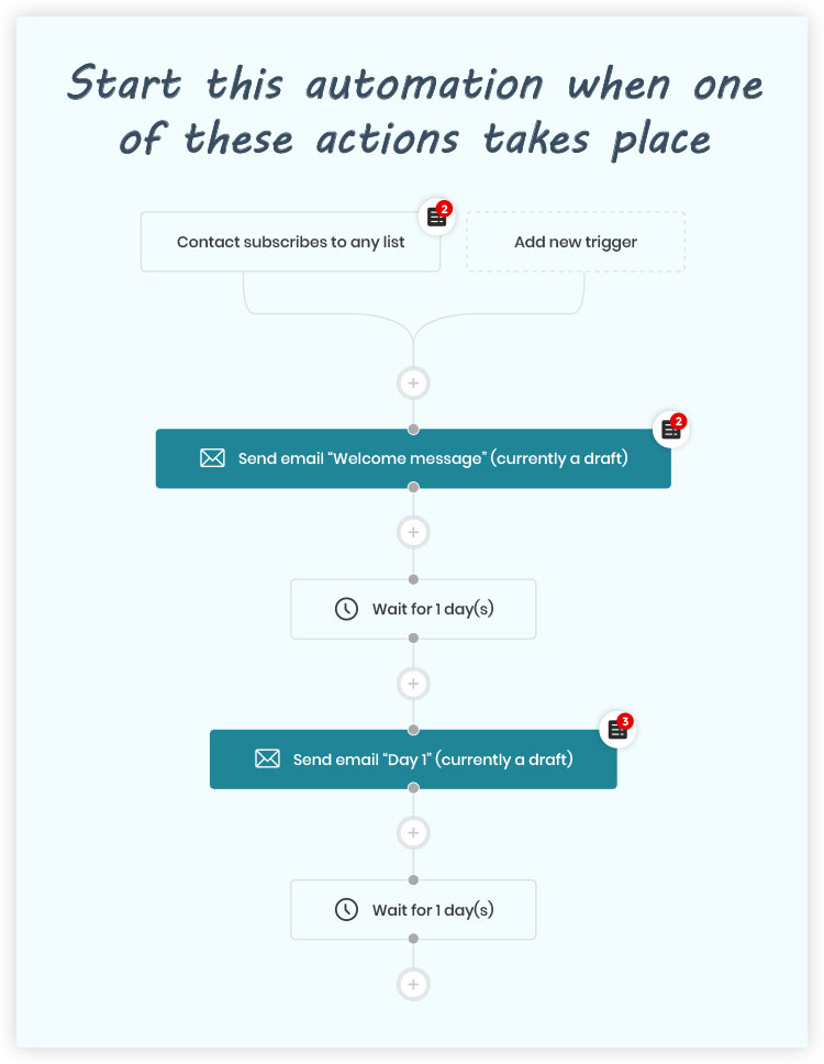illustration on activecampaign workflow