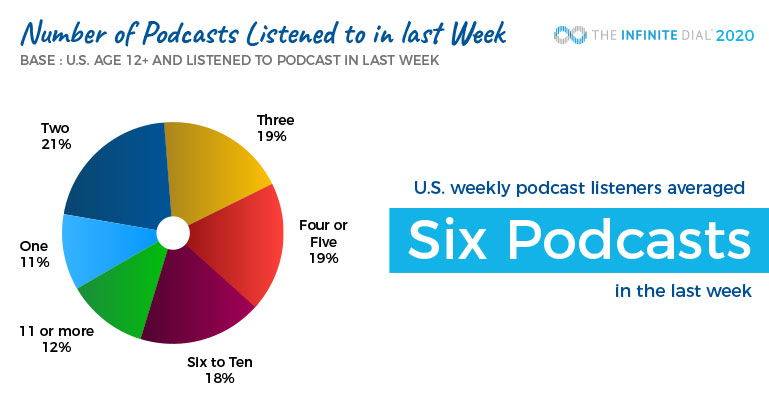 statistics on podcast listeners in us
