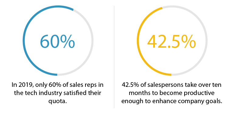 sales representative productivity statistics