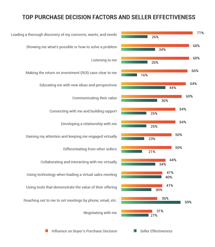 purchase decision factors and seller effectiveness statistics