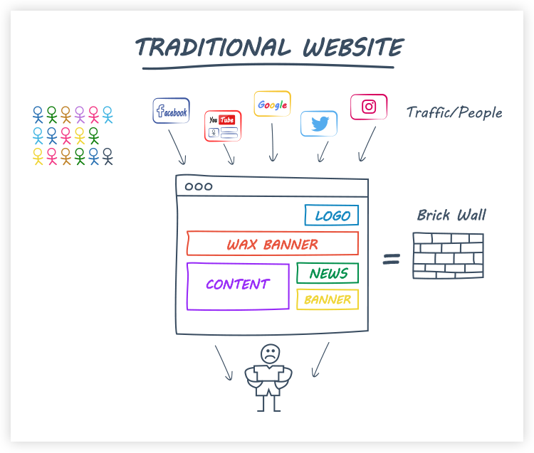 Illistration of traditional website layouts