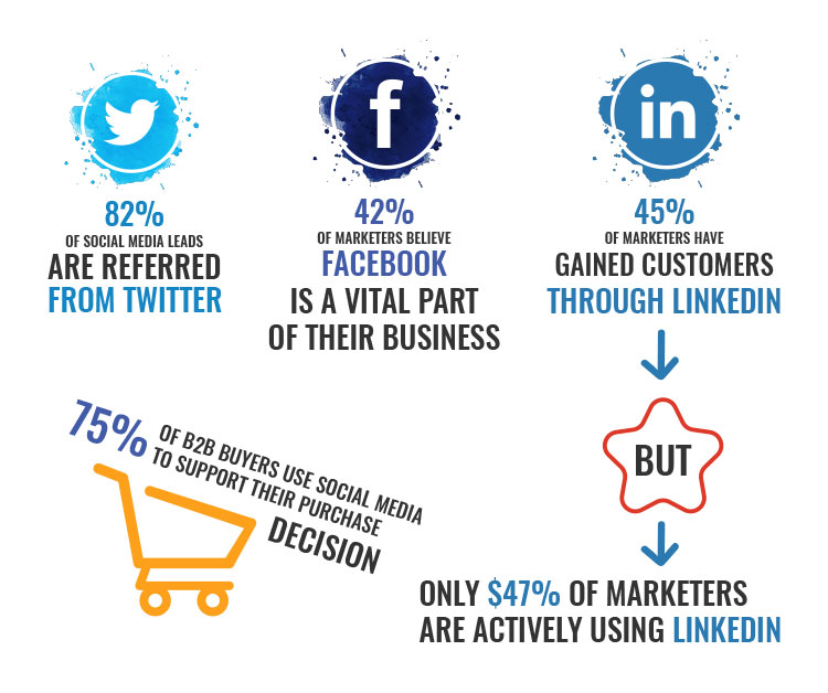 lead generation percentage from different social media