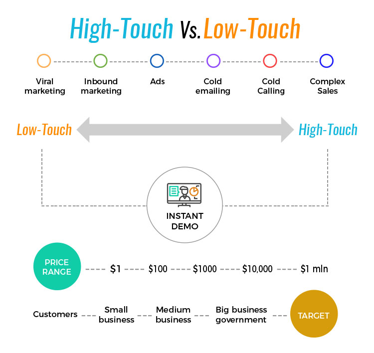 different stages and statistics of b2b and b2c lead generation process