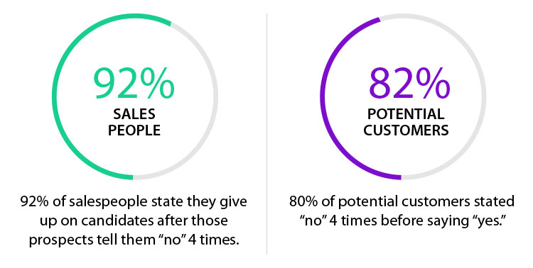 sales representative and potential customer statistics