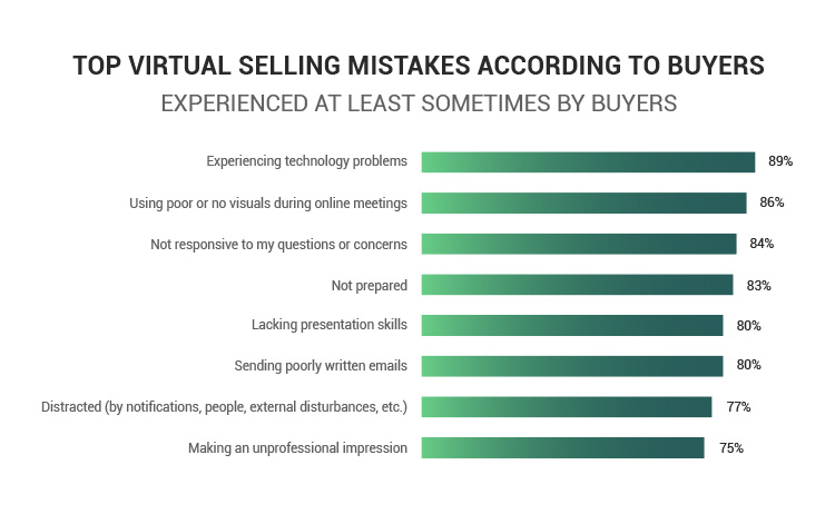virtual selling mistakes according to buyers statistics