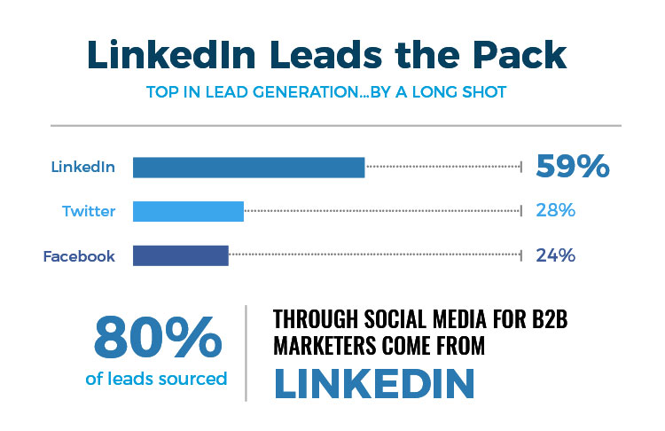 linkedin twitter and facebook lead generation statistics