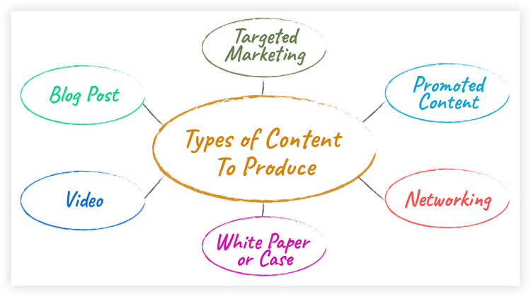 different types of content to produce
