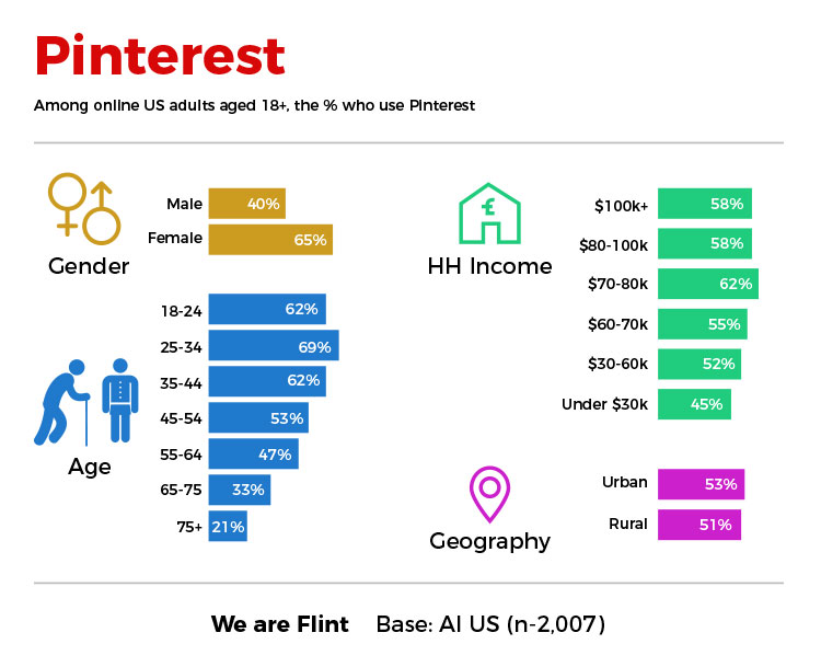 age and gender based pinterest user statistics