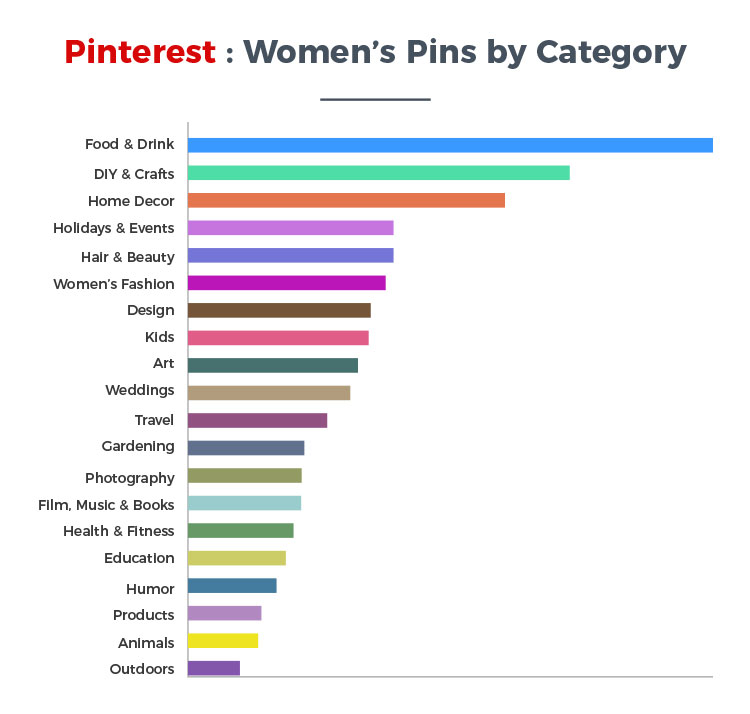women user activity statistics on pinterest