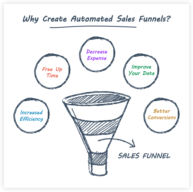 automated sales funnel infographics