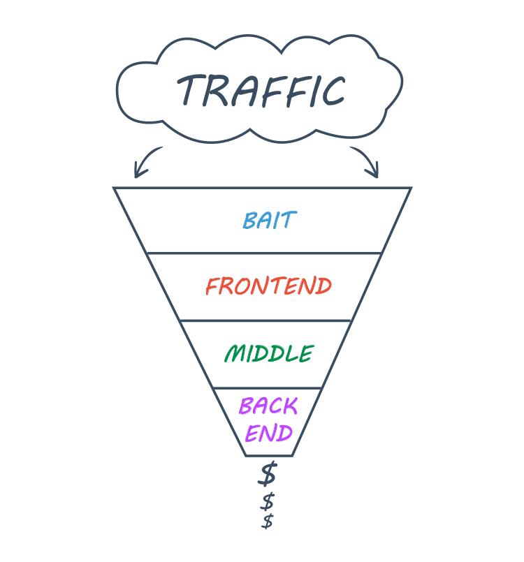 traffic sales segmentation illustration