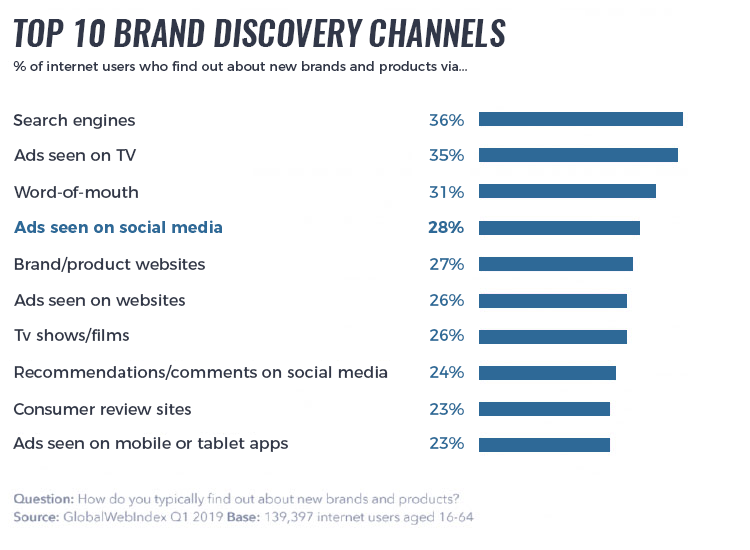 top brand discover channels