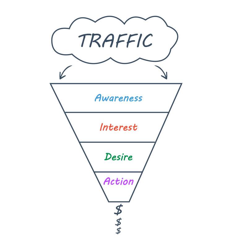 traffic segmentation illustration