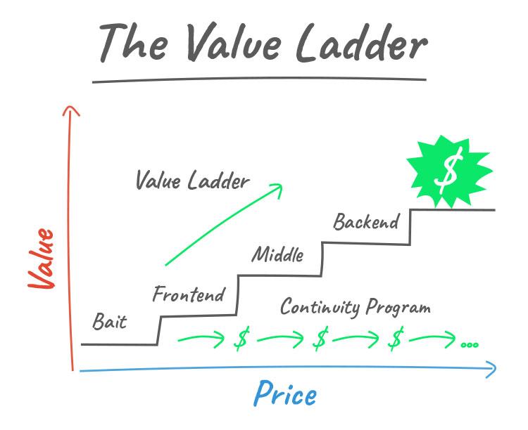 the value ladder illustration