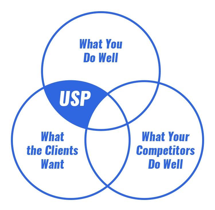 illustration on how to set USP