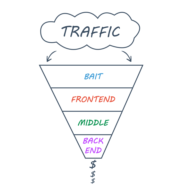 traffic segmentation illustration