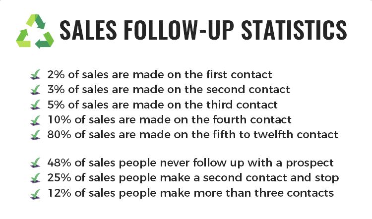 sales follow up statistics