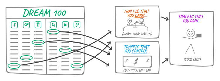 different types of traffic illustration
