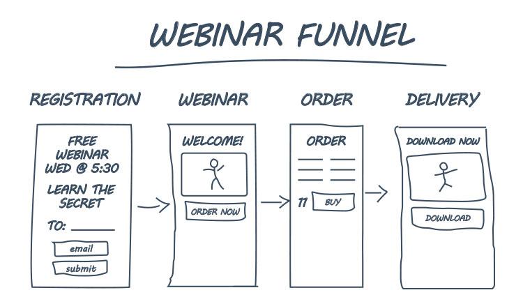 webinar funnel illustration