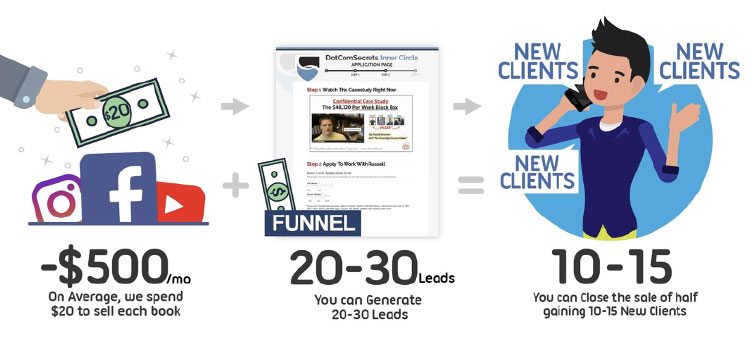 sales funnel can turn your random traffic to paying traffic