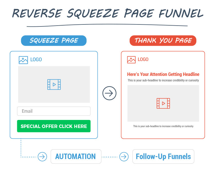 reverse squeeze page funnel illustration