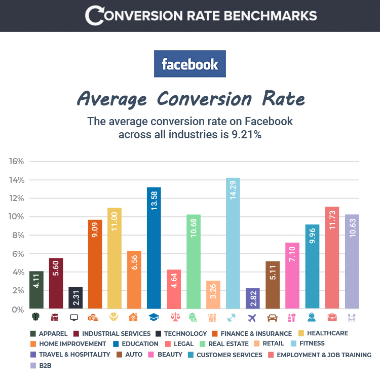 conversion rate benchmark graph