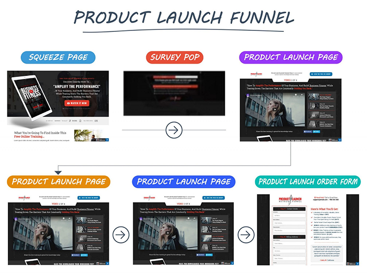ClickFunnels Product Launch Funnel Example