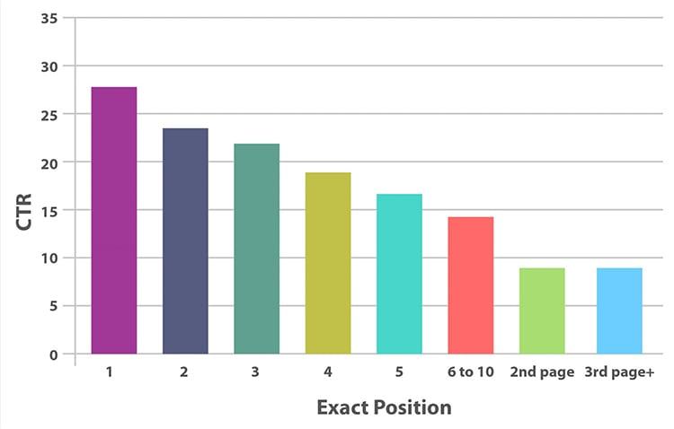 SEO Keyword Rank Tracking Graph