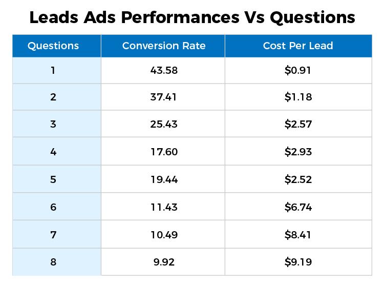 Lead Ads performance vs questions  chart