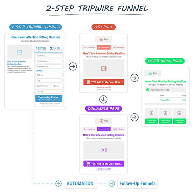 2 step tripwire funnel