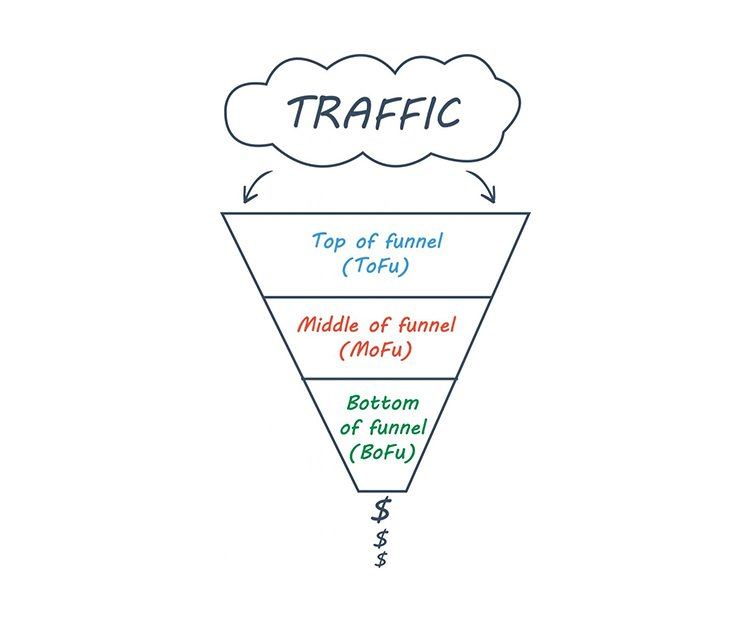 traffic marketing funnel diagram