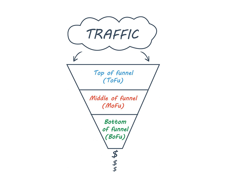 traffic marketing funnel diagram