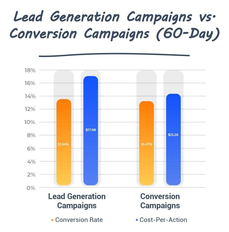 Lead generation versus conversion campaign chart