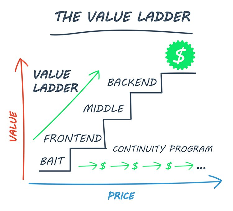 marketing value ladder graphic