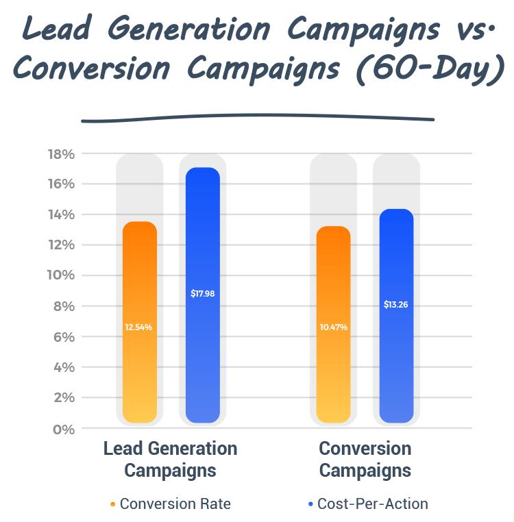 lead generation campaigns vs. conversion campaigns 60-day graphic