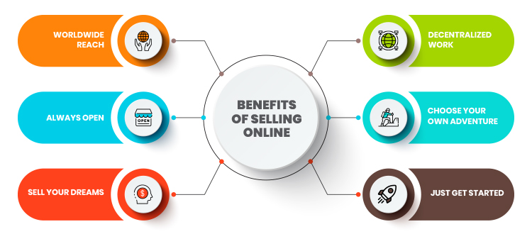 Benefits of selling online chart