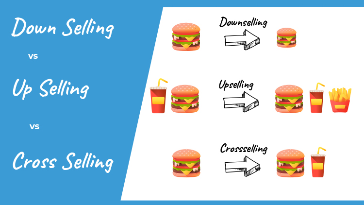 upselling, down selling and cross selling diagram