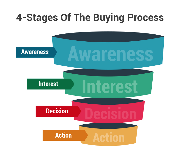 4 stages of a buying process sales funnel graphic