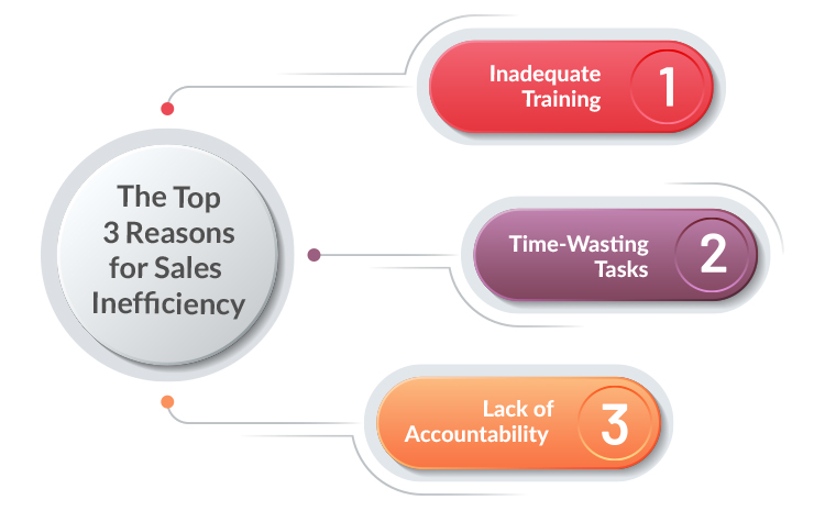 Top 3 reasons for sales inefficiency graph.